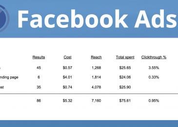 Nên sử dụng ngân sách Facebook hàng ngày hay trọn đời